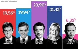 Focus Francia/4. La sinistra al caviale preferirà il banchiere Macron alla populista Le Pen