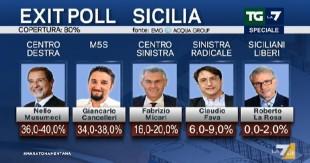 """Sicilia. Exit poll: Musumeci primo, poi i M5s. Pd ko. Meloni: """"Vince una destra credibile"""""""