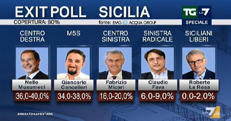 Elezioni regionali, una raggiante Giorgia Meloni: