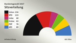 xElezioni-Germania-2017-seggi.jpg.pagespeed.ic.lcEf6Ytsv5