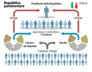 Lo schema della Repubblica (parlamentare) italiana